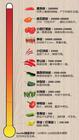 辣椒对人体有10大好处