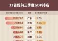 31省份前三季度GDP出炉 仅5省份尚未由负转正