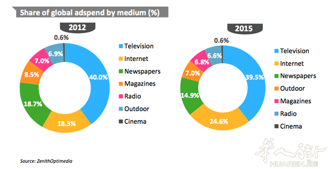 share-global-ad-spend-by-medium.png