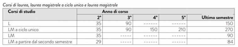 干货:我们该怎么申请意大利奖学金? 生活百科 第7张