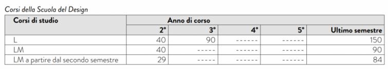 干货:我们该怎么申请意大利奖学金? 生活百科 第8张
