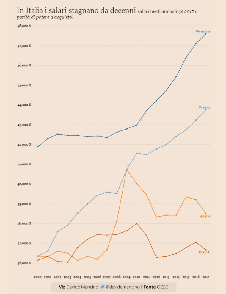 FireShot Capture 29 - 意大利的工资几十年来没有增长。 与欧洲的比较 - 信息数据_ - .png