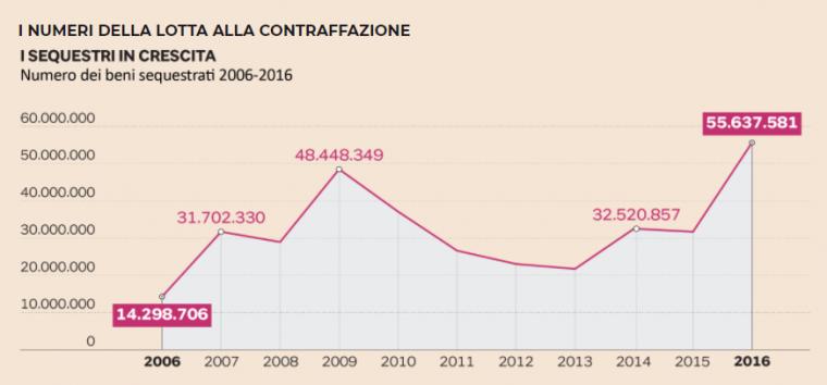 """意大利拉响""""3.15""""警报,假冒奢侈品产业势头上涨!"""