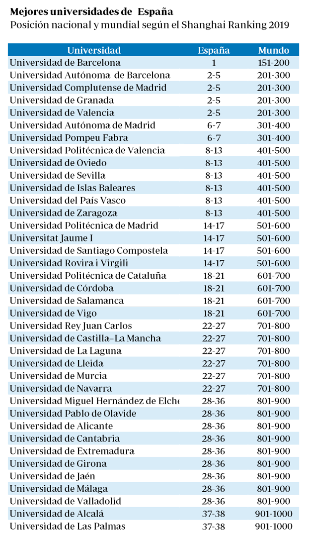 尽管预算削减,西班牙大学仍在著名的上海排名中占据一席之位 ...