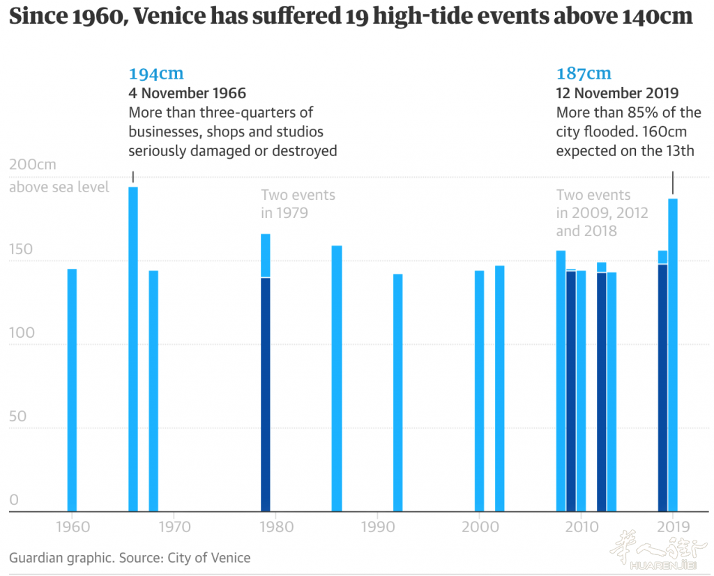 FireShot Capture 002 - Two reported dead as Venice flooded by highest tide in 50.png