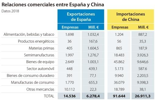 exportaciones-spain-china--510x330-k2u-U40232276147T5F-510x330@abc.jpg