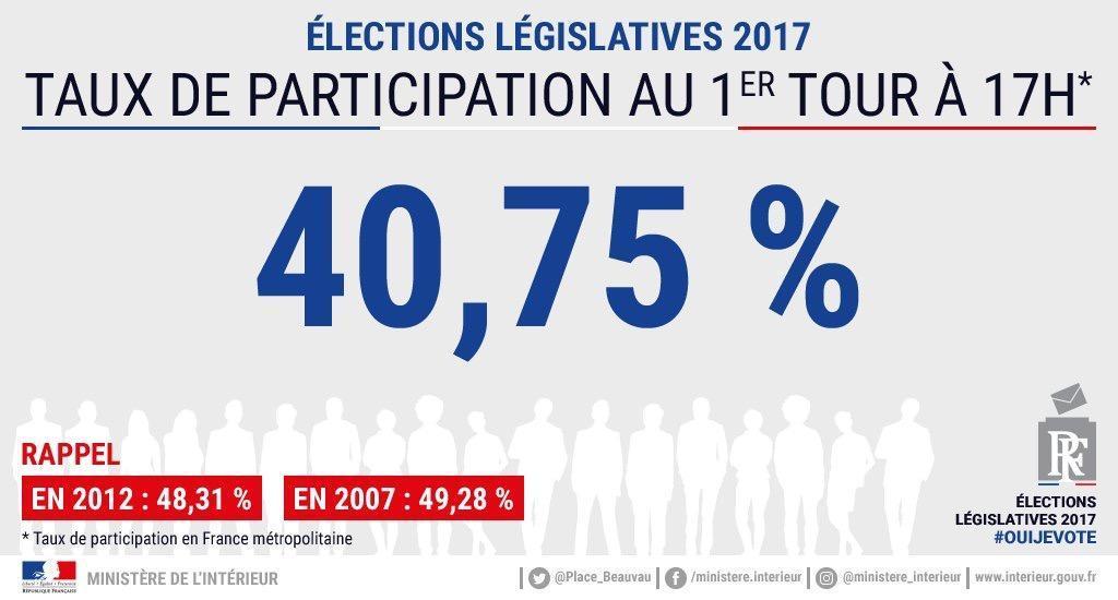 法国民议会选举投票弃投率或达50.5% 创历史新高