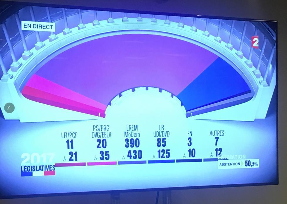 法国议会选举第一轮投票结束 马克龙所在党领先