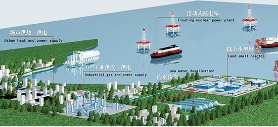 外媒:中国寄望小型核反应堆 雄心是进军全球